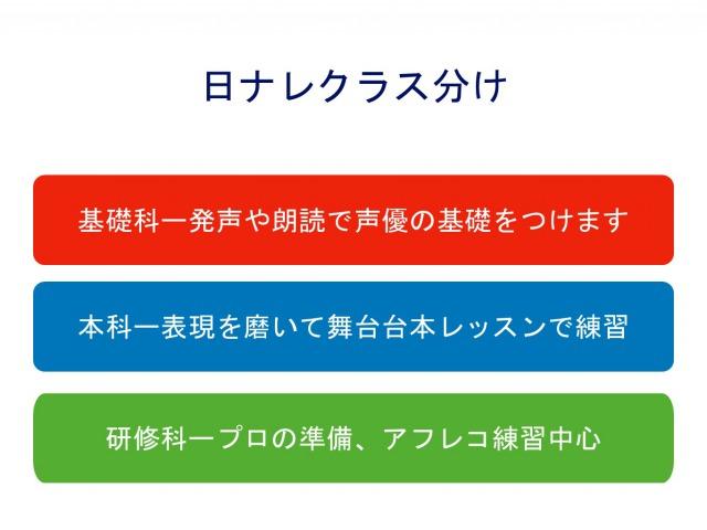 1位 通称日ナレ!日本ナレーション演技研究所
